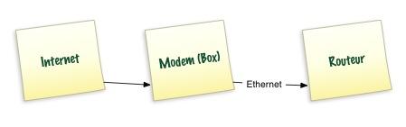 Internet - Modem - Routeur - Schéma