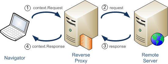 Schéma de Reverse Proxy simple