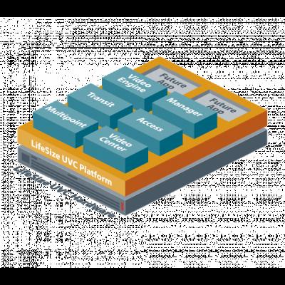 Composants applicatifs d'un système LifeSize UVC