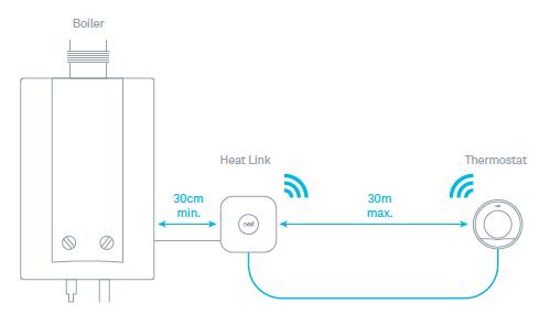NEST Heat Link