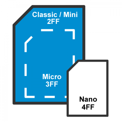 Format Cartes 2FF 3FF 4FF Mini-Micro-SIM